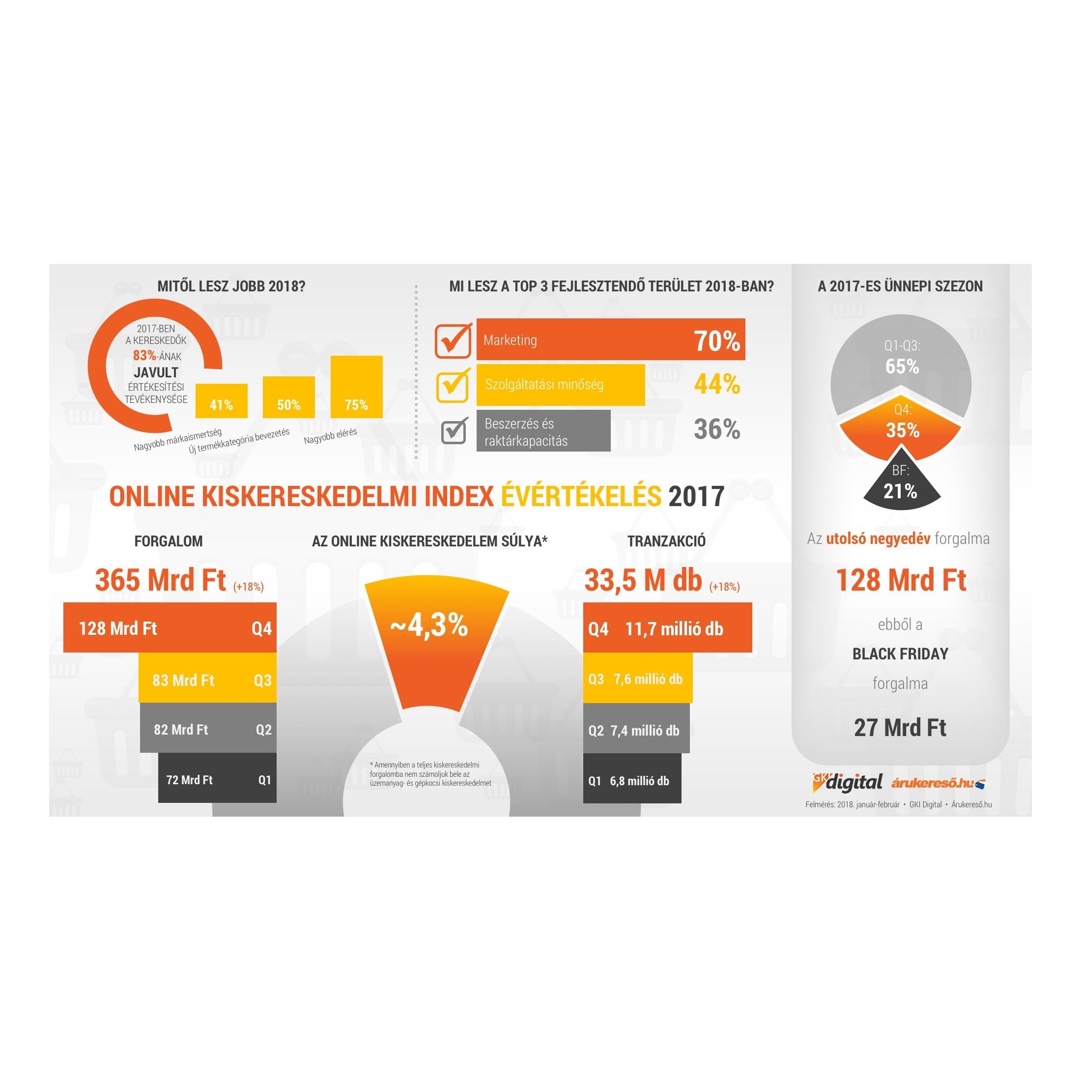 ccfdcb7835 1,2 milliárd euró felett a hazai online kiskereskedelem - Márkamonitor